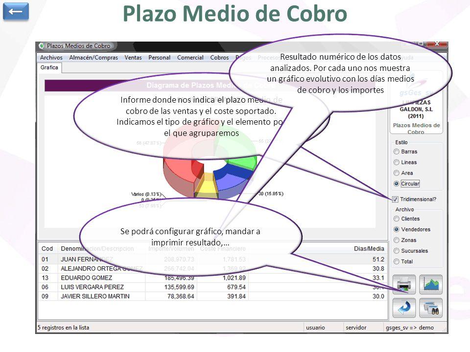 Se podrá configurar gráfico, mandar a imprimir resultado,…