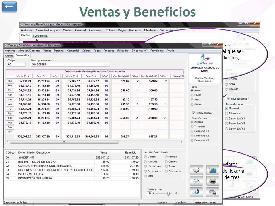 ← Ventas y Beneficios. Informe Gráfico de Ventas. Seleccionamos archivo por el que se desea agrupar (Artículos, Clientes, Zonas, Familias,…)