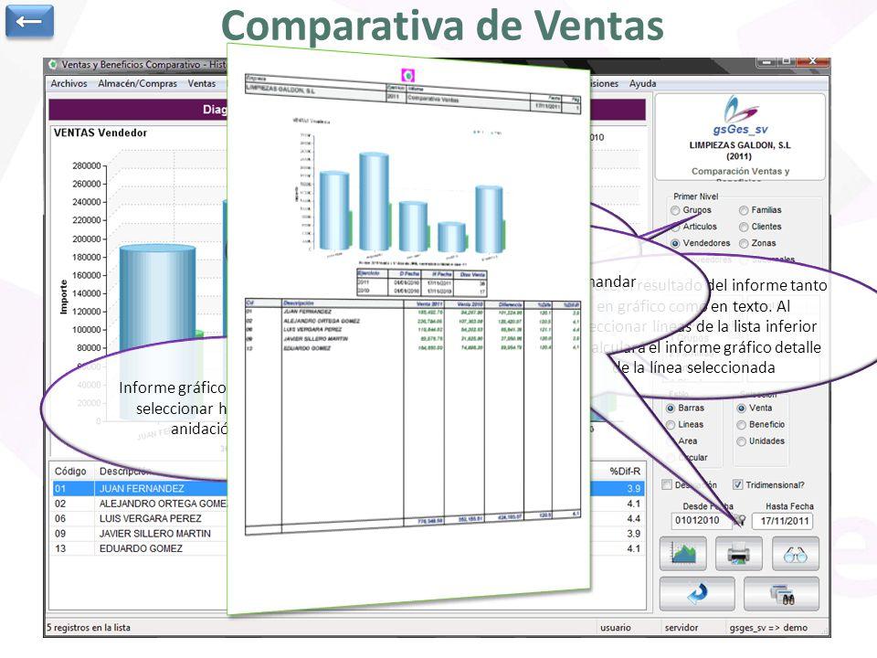 Se puede configurar el gráfico, mandar a imprimir resultados,…
