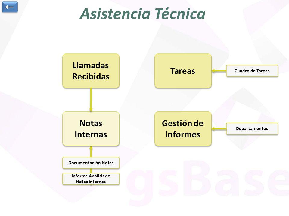 Informe Análisis de Notas Internas