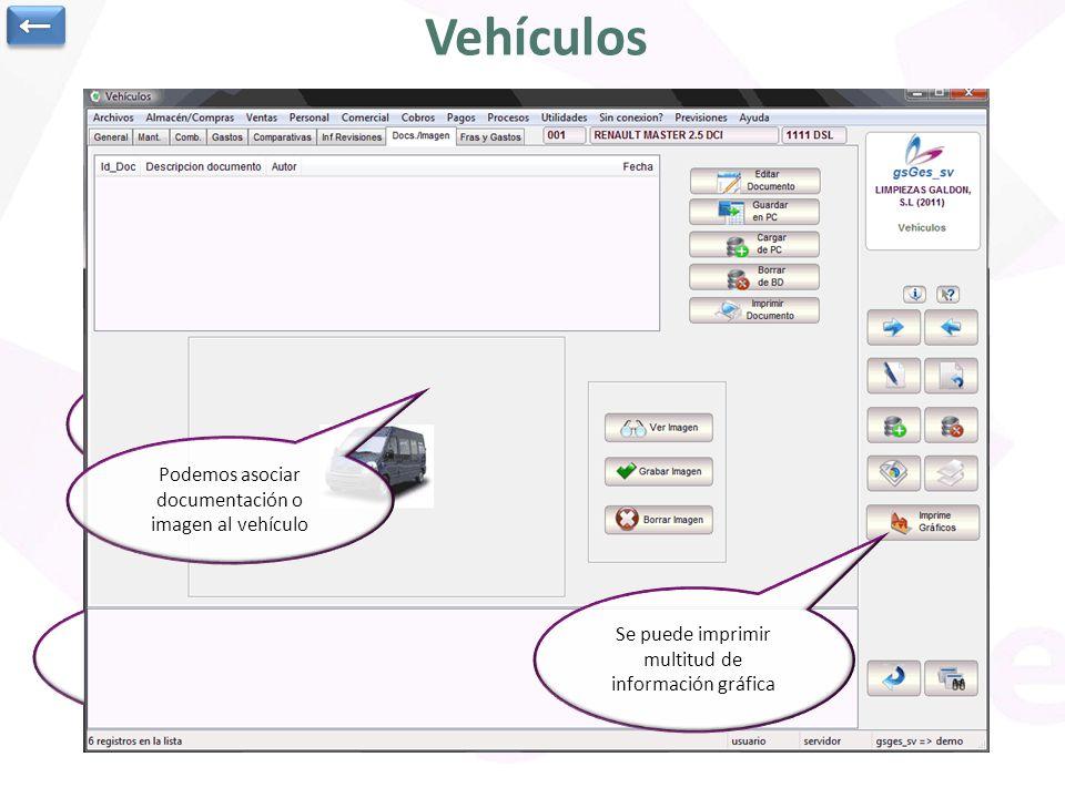 Vehículos ← Acceso a datos de repostajes Acceso a pestaña Gastos