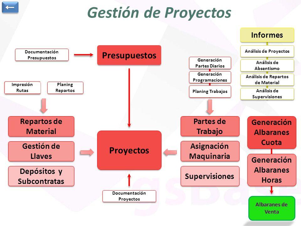 Gestión de Proyectos Presupuestos Proyectos ← Informes