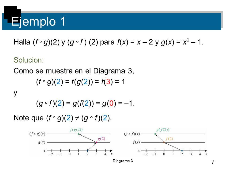 Ejemplo 1 Halla (f  g)(2) y (g  f ) (2) para f (x) = x – 2 y g (x) = x2 – 1. Solucion: Como se muestra en el Diagrama 3,