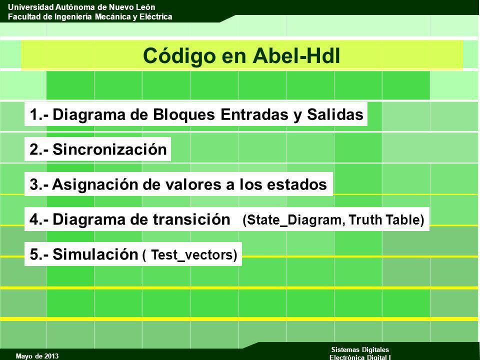 Código en Abel-Hdl 1.- Diagrama de Bloques Entradas y Salidas