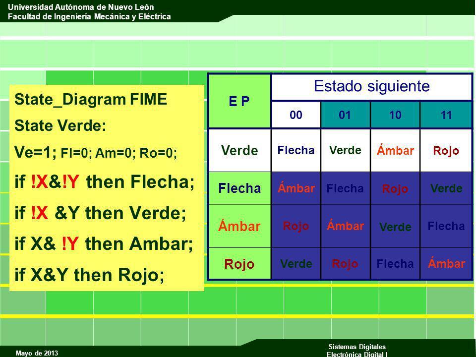 if !X&!Y then Flecha; if !X &Y then Verde; if X& !Y then Ambar;