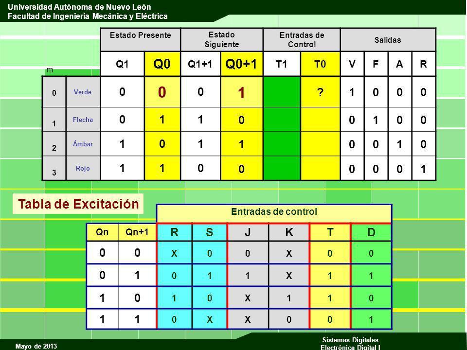 1 Q0 Q0+1 Tabla de Excitación R S J K T D 1 Q1 Q1+1 T1 T0 V F A R