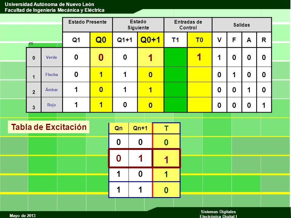 1 1 Q0 Q0+1 Tabla de Excitación 1 T Q1 Q1+1 T1 T0 V F A R Qn Qn+1 m