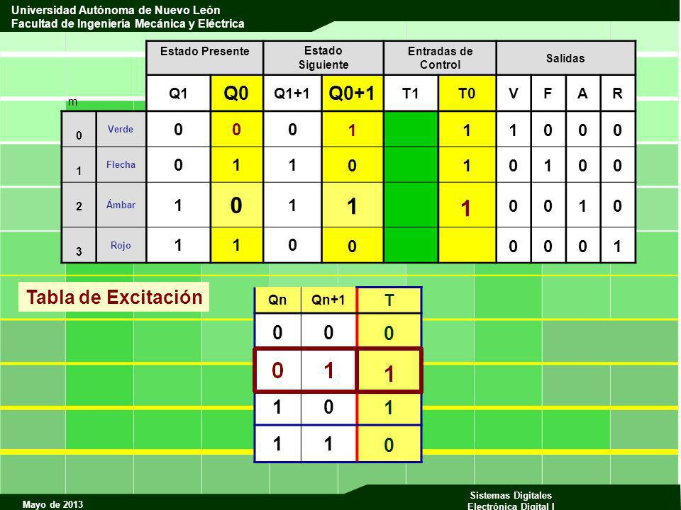 1 Q0 Q0+1 Tabla de Excitación 1 1 T Q1 Q1+1 T1 T0 V F A R Qn Qn+1 m