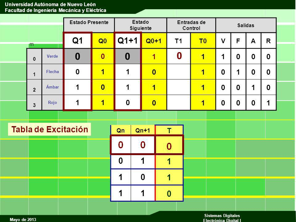 Q1 Q1+1 Tabla de Excitación 1 1 T Q0 Q0+1 T1 T0 V F A R Qn Qn+1 m