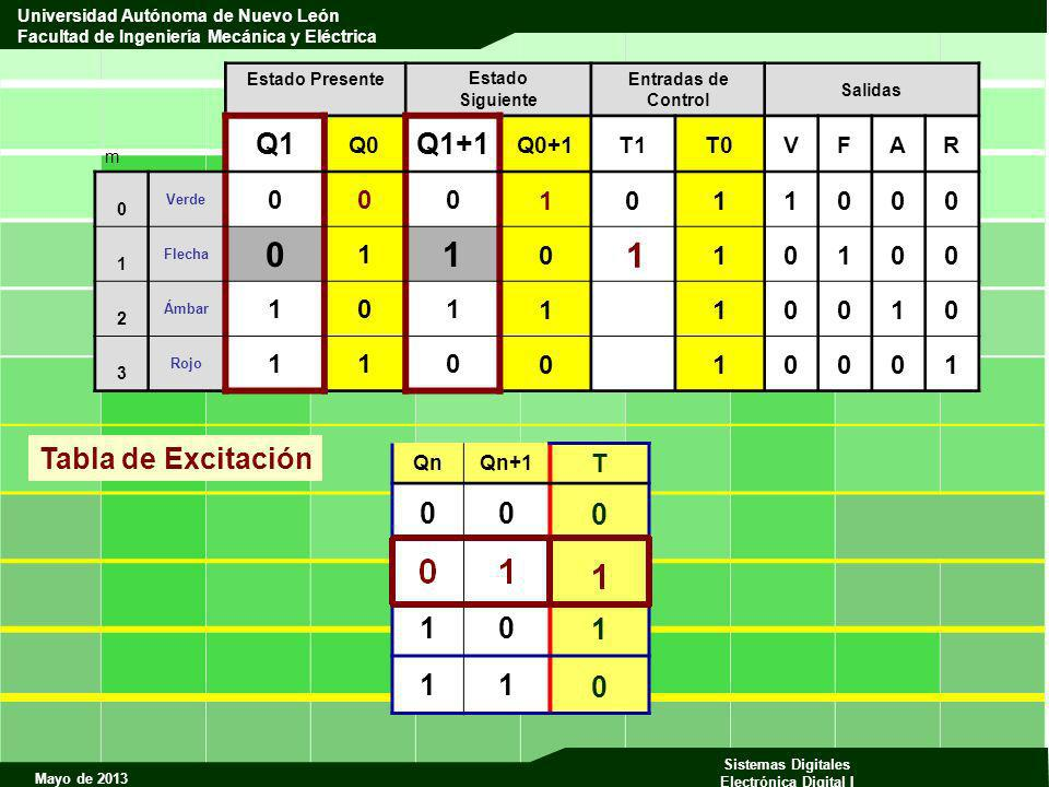 1 Q1 Q1+1 Tabla de Excitación 1 1 T Q0 Q0+1 T1 T0 V F A R Qn Qn+1 m