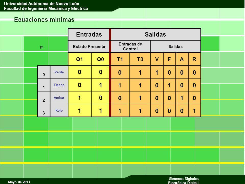 Ecuaciones mínimas Entradas Salidas 1