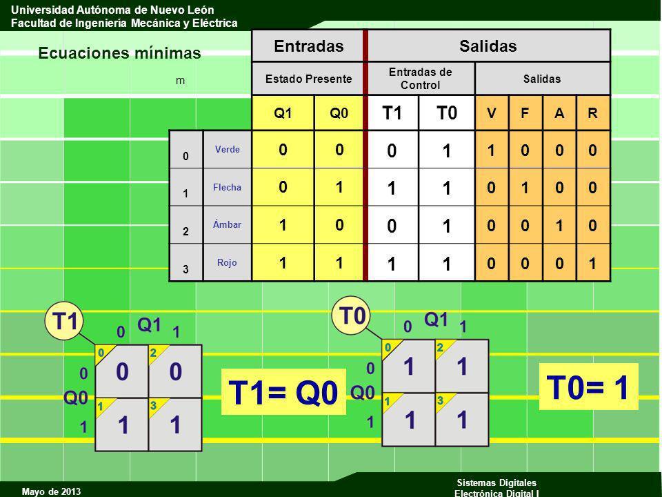 T0= 1 T1= Q0 T1 T0 1 Ecuaciones mínimas Entradas Salidas Q1 Q0 V F A R