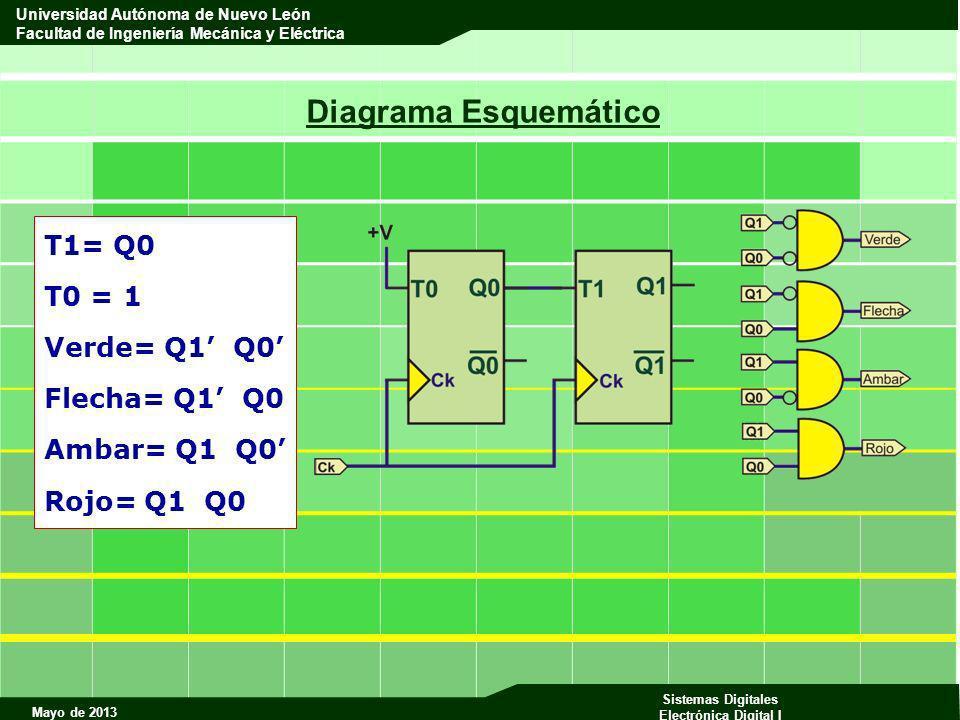 Diagrama Esquemático T1= Q0 T0 = 1 Verde= Q1' Q0' Flecha= Q1' Q0