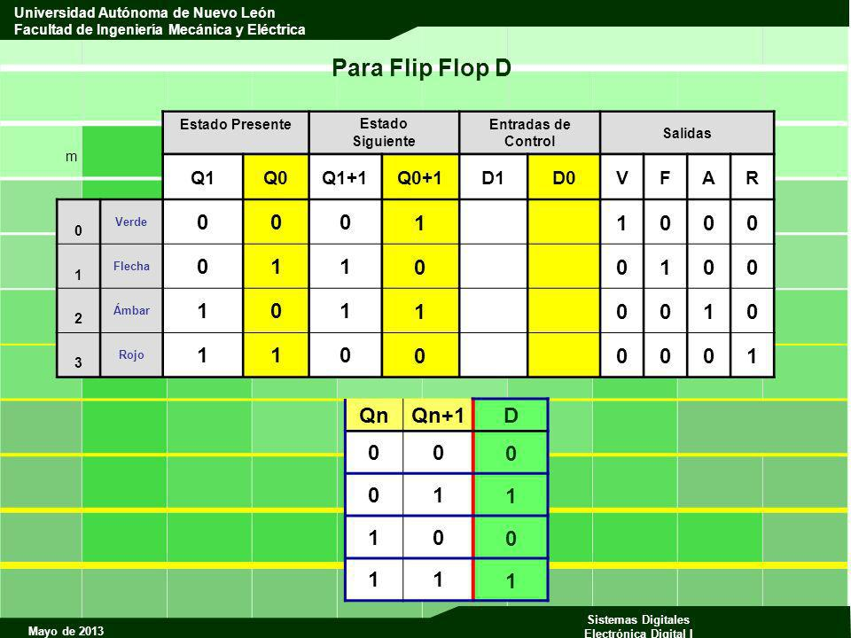 Para Flip Flop D 1 Qn Qn+1 D 1 Q1 Q0 Q1+1 Q0+1 D1 D0 V F A R m