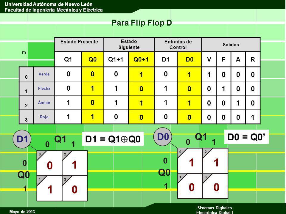 1 1 1 1 D0 = Q0' D1 = Q1Q0 Para Flip Flop D 1 Q1 Q0 Q1+1 Q0+1 D1 D0 V