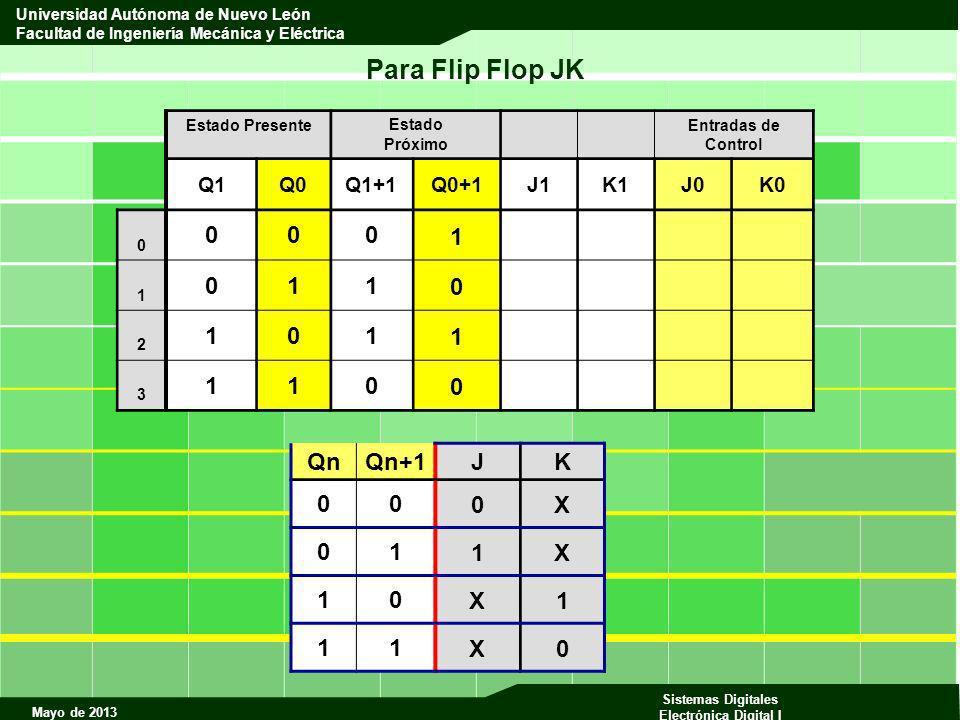 Para Flip Flop JK 1 Qn Qn+1 J K X 1 Q1 Q0 Q1+1 Q0+1 J1 K1 J0 K0