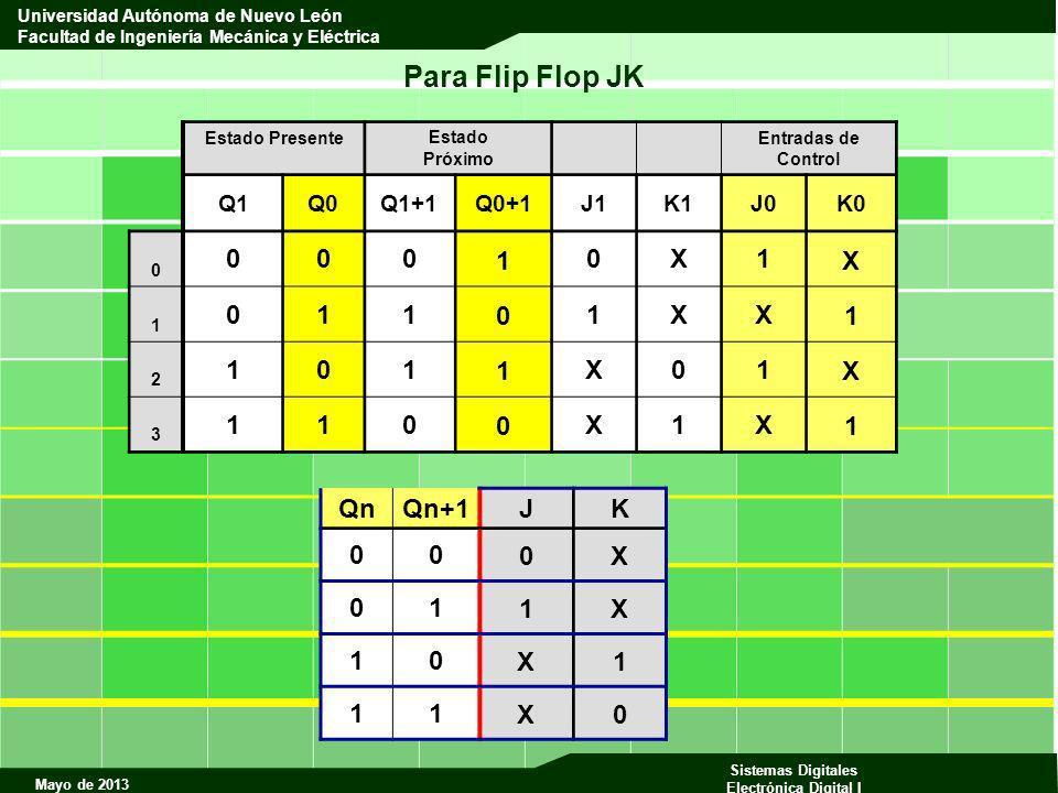 Para Flip Flop JK 1 X Qn Qn+1 J K X 1 Q1 Q0 Q1+1 Q0+1 J1 K1 J0 K0