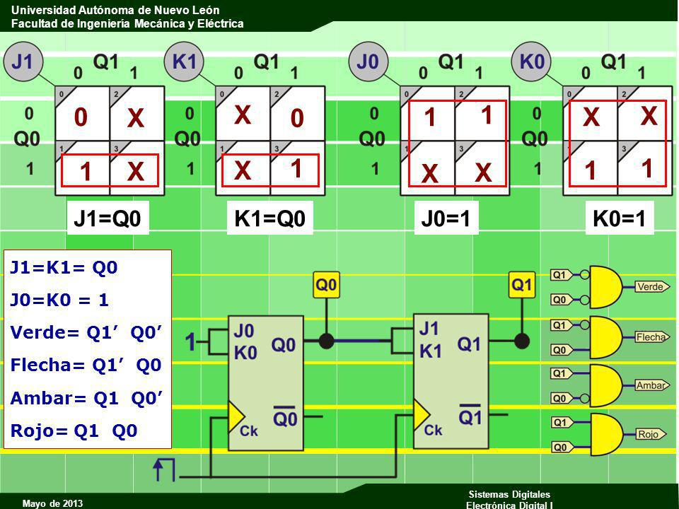 X X 1 1 X X 1 X X 1 1 X X 1 J1=Q0 K1=Q0 J0=1 K0=1 J1=K1= Q0 J0=K0 = 1