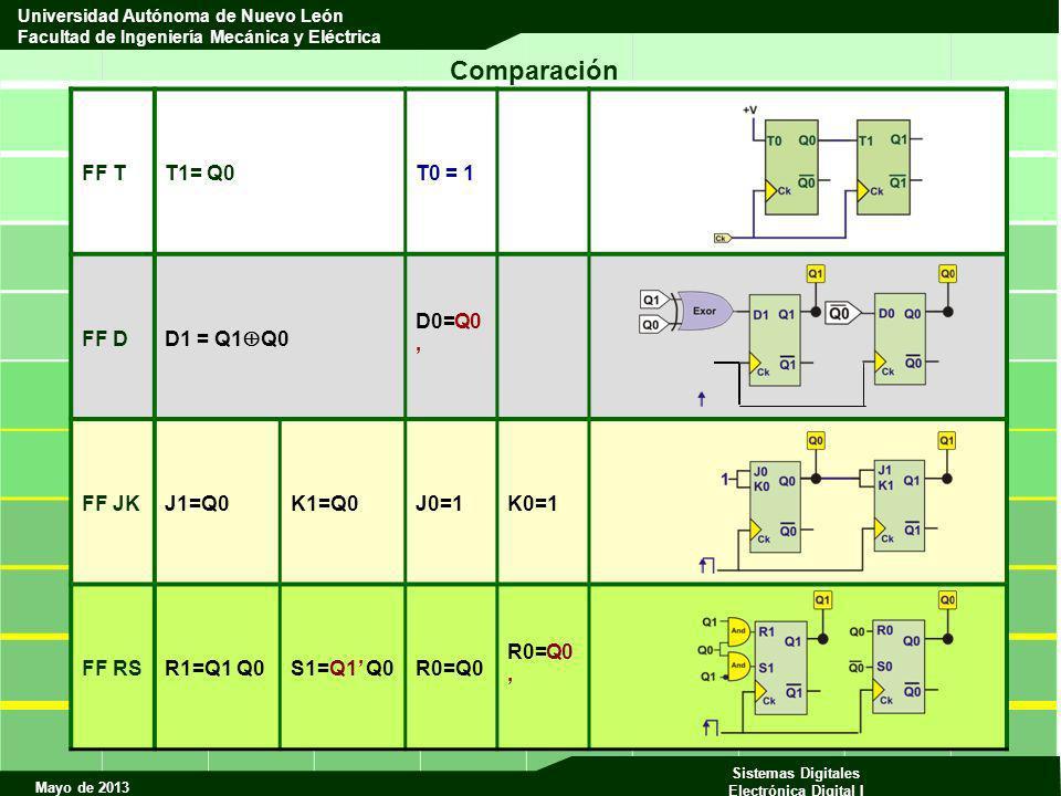 Comparación FF T T1= Q0 T0 = 1 FF D D1 = Q1Q0 D0=Q0' FF JK J1=Q0