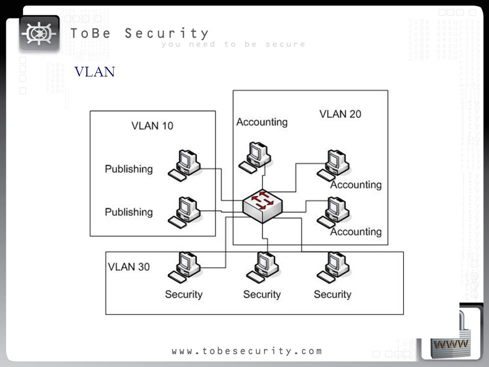 VLAN Principales Componentes de Communications