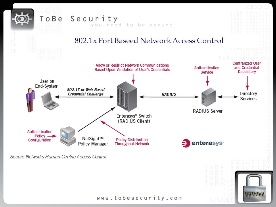 802.1x Port Baseed Network Access Control