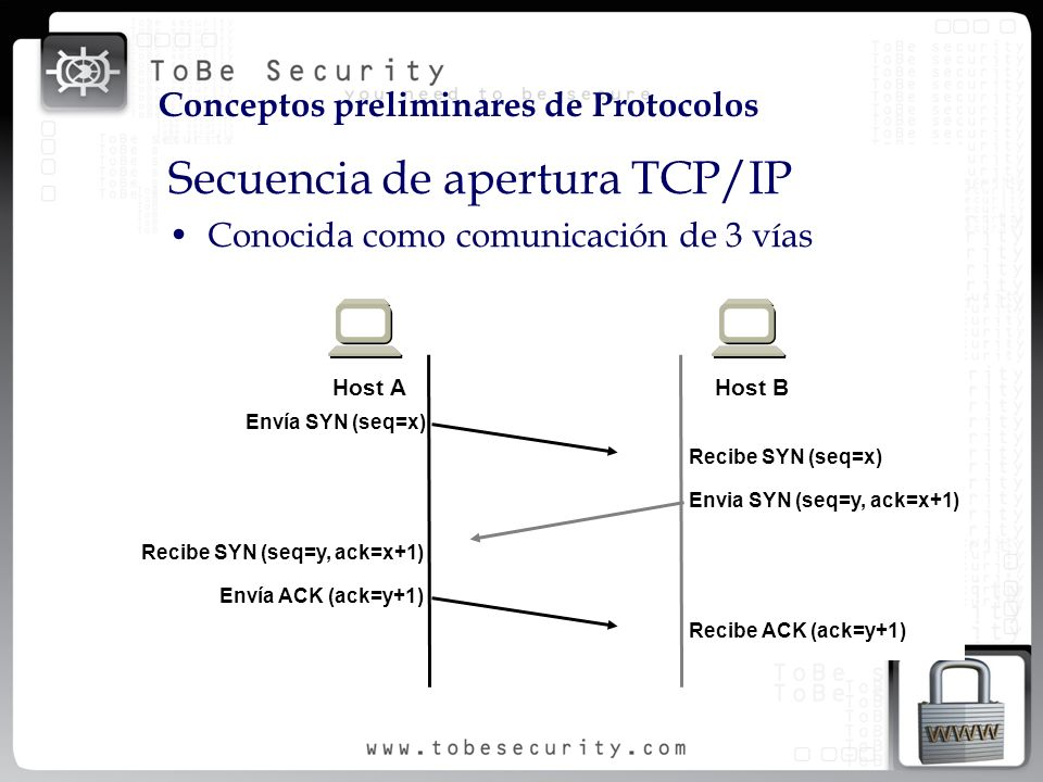 Secuencia de apertura TCP/IP