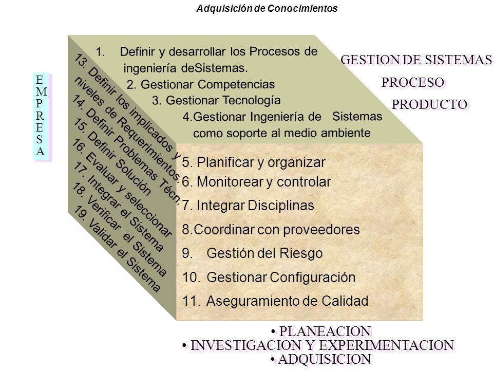 INVESTIGACION Y EXPERIMENTACION ADQUISICION