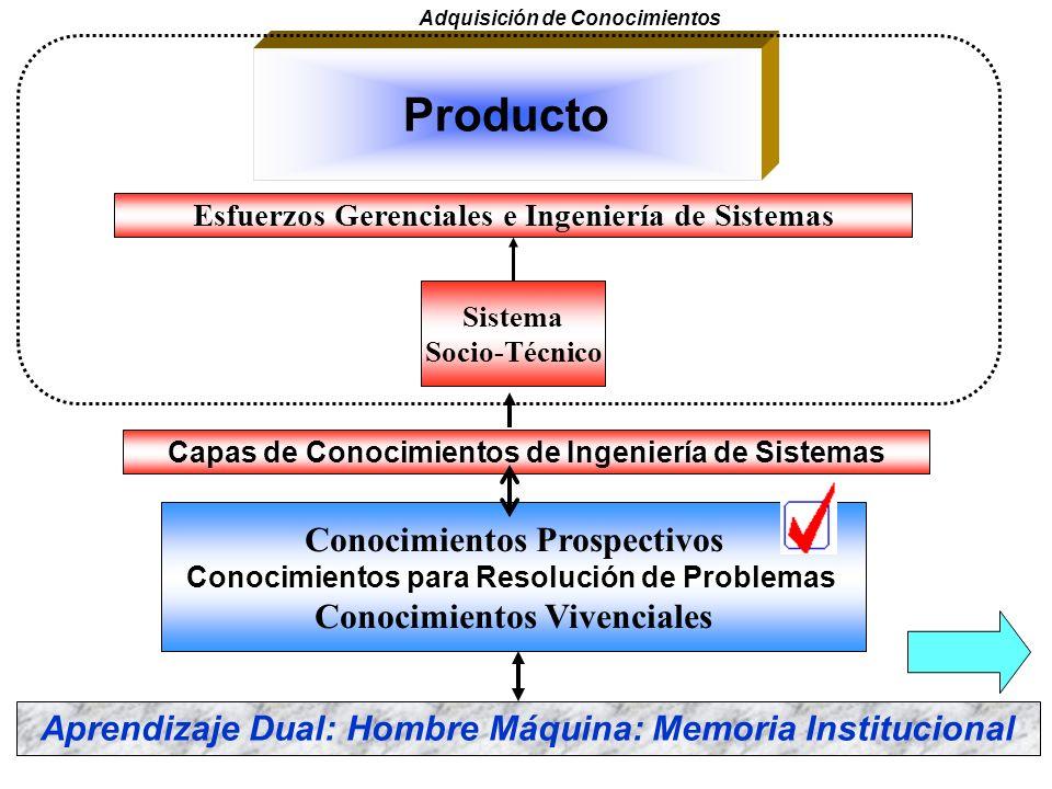 Producto Conocimientos Prospectivos Conocimientos Vivenciales