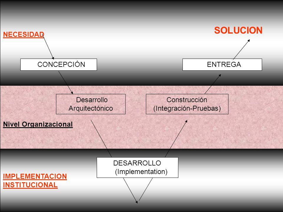 SOLUCION IMPLEMENTACION INSTITUCIONAL Nivel Organizacional NECESIDAD