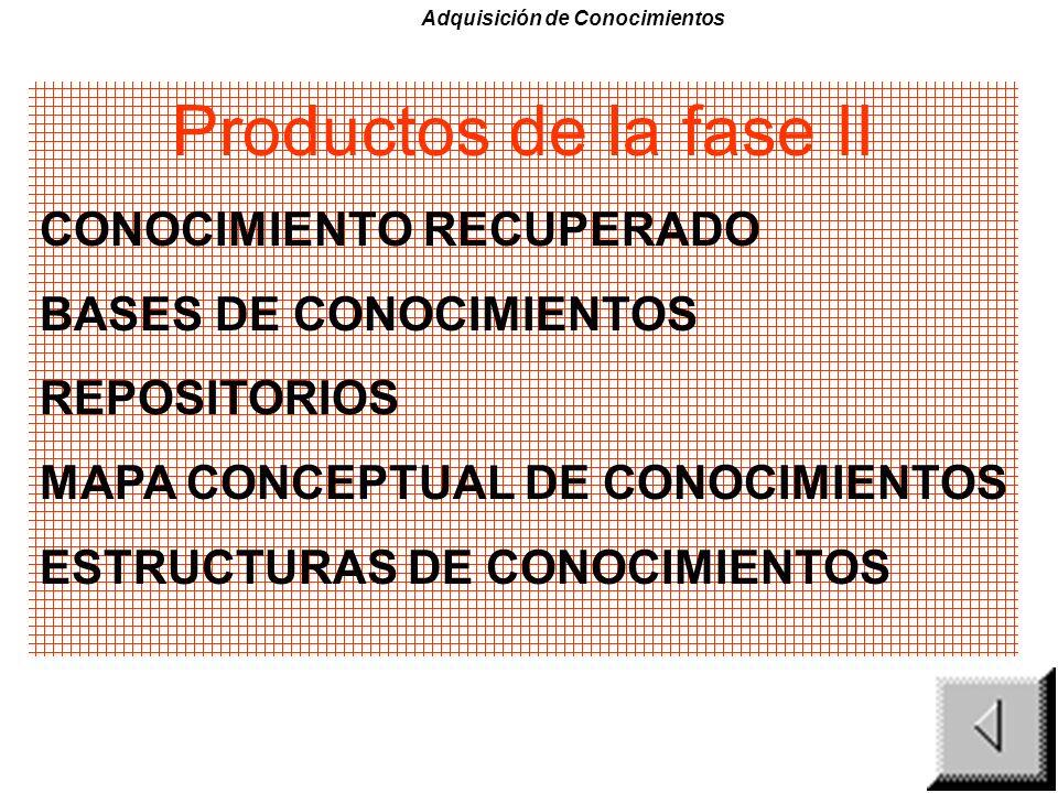Productos de la fase II CONOCIMIENTO RECUPERADO BASES DE CONOCIMIENTOS