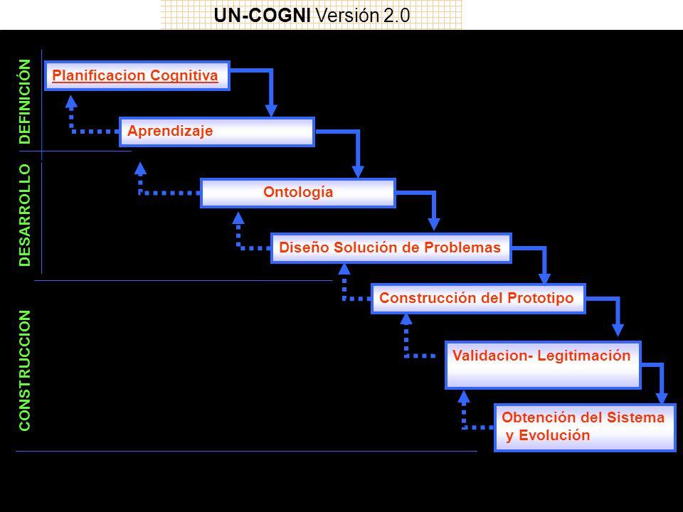 UN-COGNI Versión 2.0 Planificacion Cognitiva DEFINICIÓN Aprendizaje