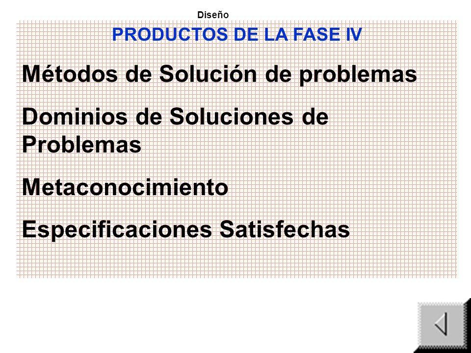 Métodos de Solución de problemas Dominios de Soluciones de Problemas