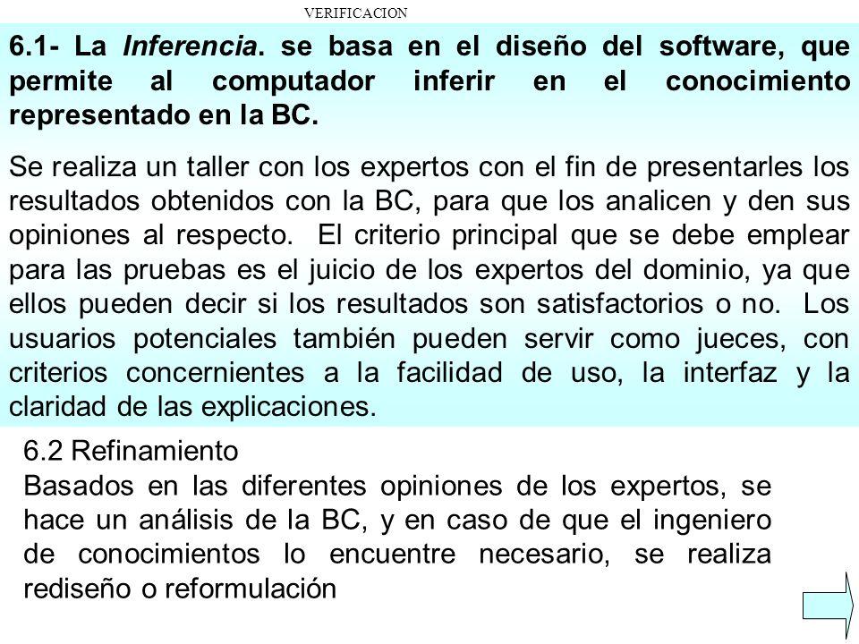 VERIFICACION 6.1- La Inferencia. se basa en el diseño del software, que permite al computador inferir en el conocimiento representado en la BC.