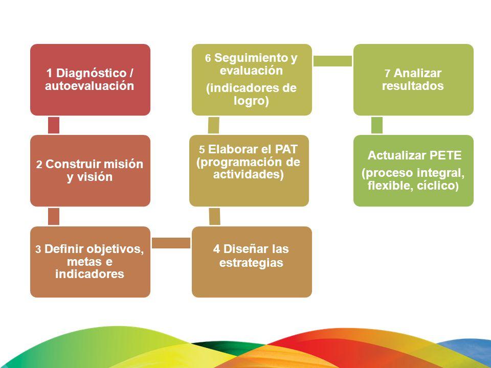 1 Diagnóstico / autoevaluación