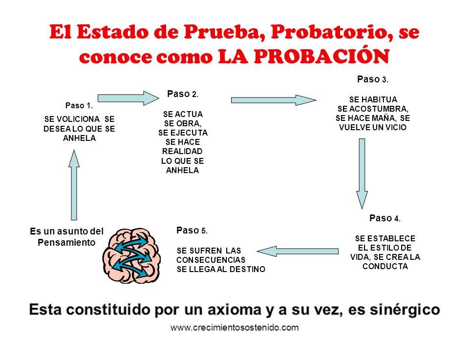 El Estado de Prueba, Probatorio, se conoce como LA PROBACIÓN