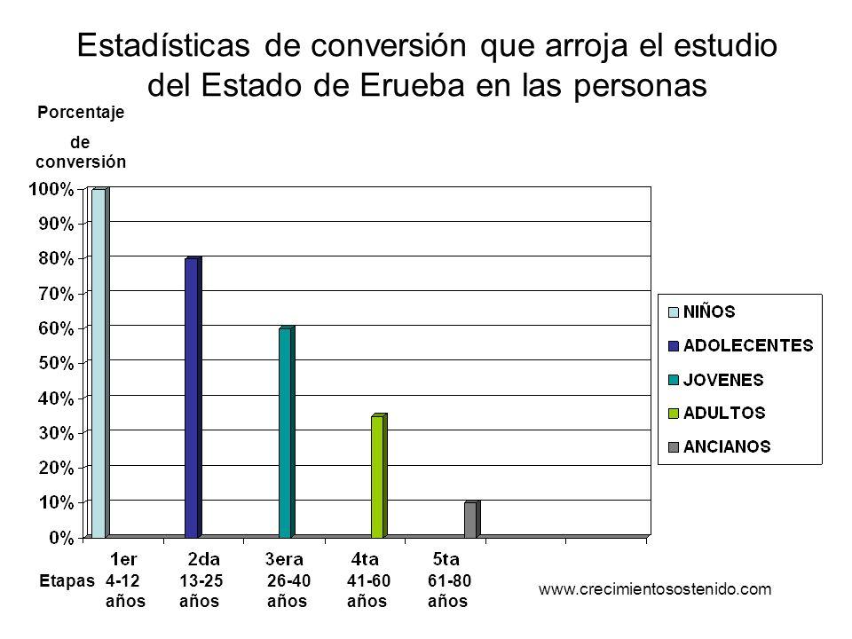 Estadísticas de conversión que arroja el estudio del Estado de Erueba en las personas