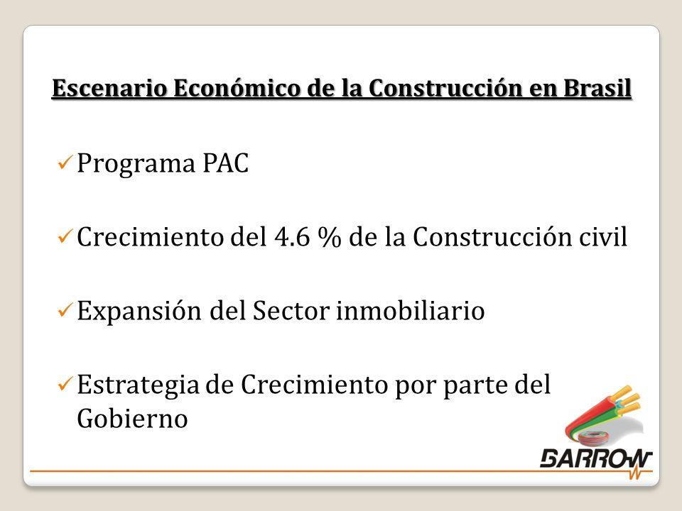 Escenario Económico de la Construcción en Brasil