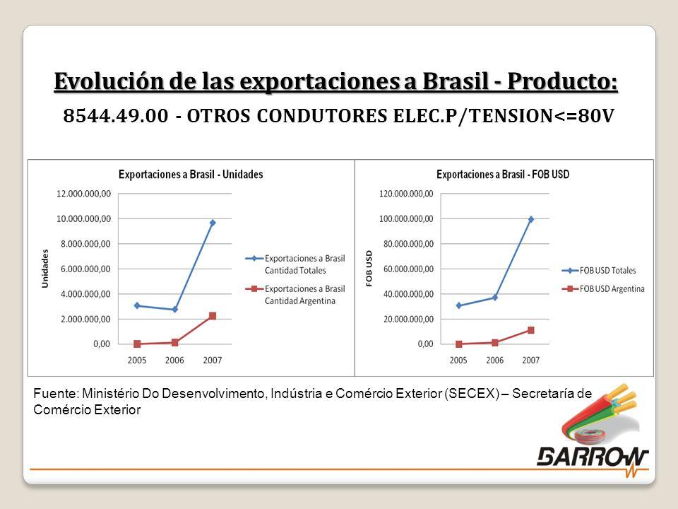 Evolución de las exportaciones a Brasil - Producto: 8544. 49