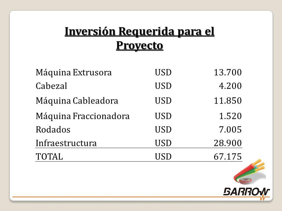 Inversión Requerida para el Proyecto