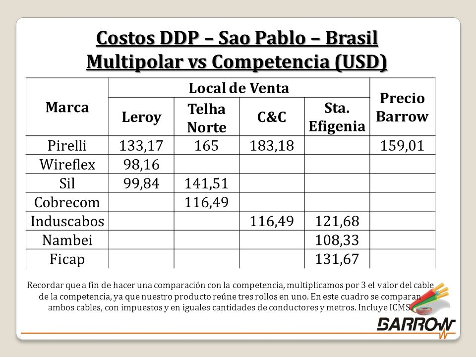 Costos DDP – Sao Pablo – Brasil Multipolar vs Competencia (USD)