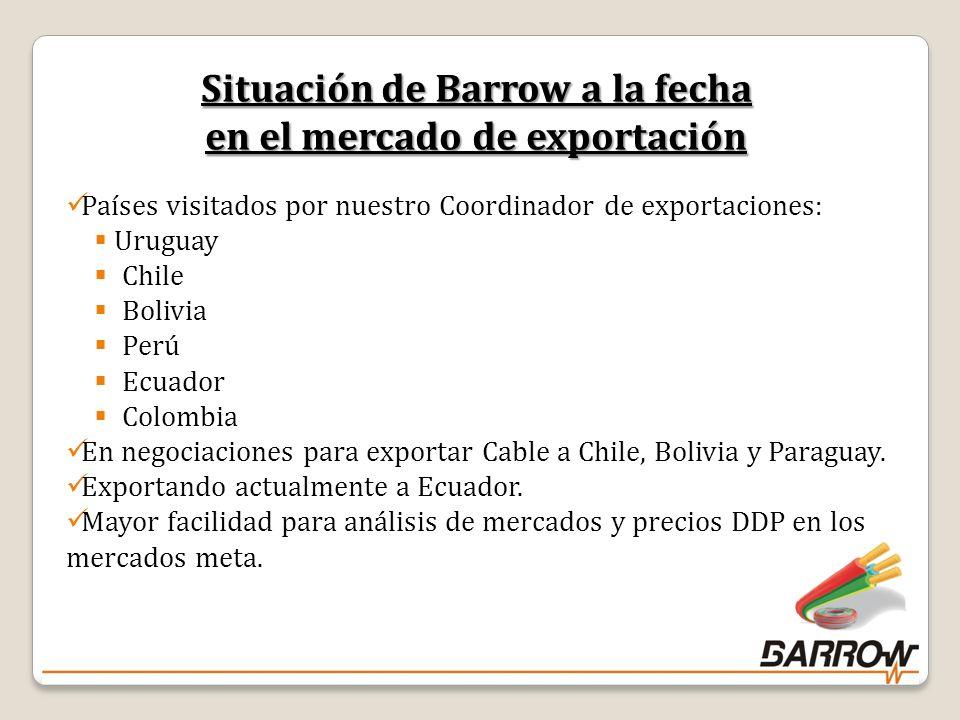 Situación de Barrow a la fecha en el mercado de exportación