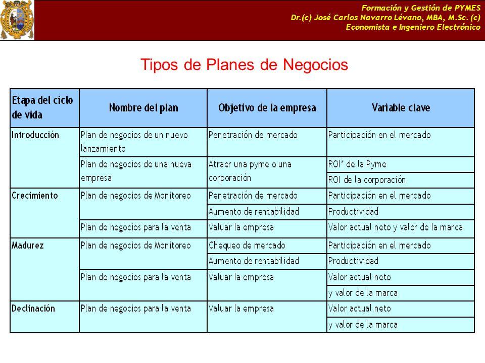 Tipos de Planes de Negocios