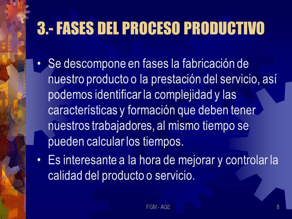 3.- FASES DEL PROCESO PRODUCTIVO