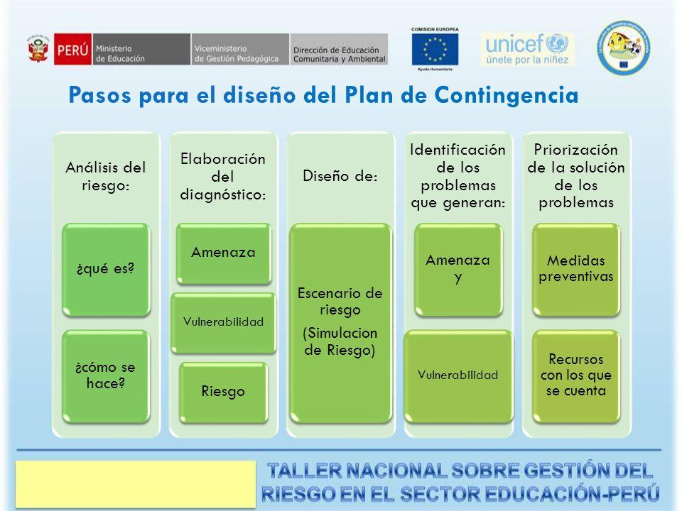 Pasos para el diseño del Plan de Contingencia