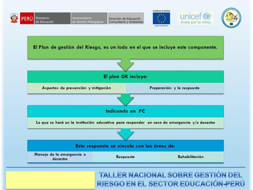 Aspectos de prevención y mitigación Preparación y la respuesta