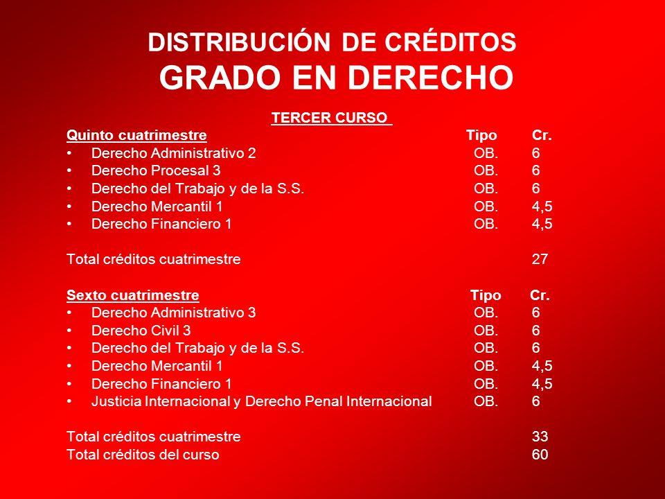DISTRIBUCIÓN DE CRÉDITOS GRADO EN DERECHO