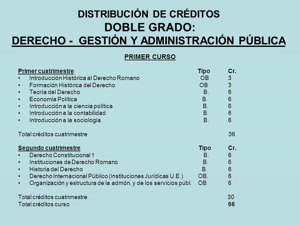DISTRIBUCIÓN DE CRÉDITOS DOBLE GRADO: DERECHO - GESTIÓN Y ADMINISTRACIÓN PÚBLICA