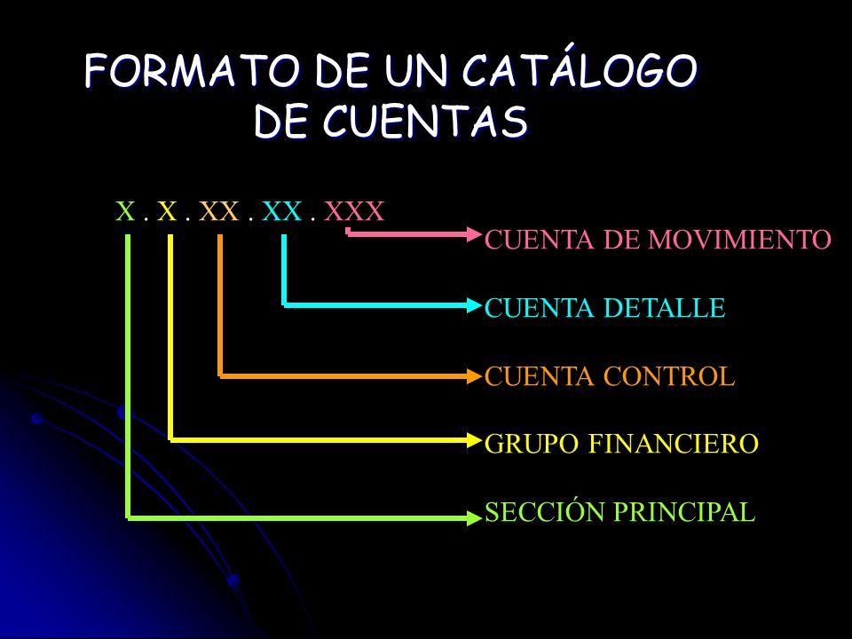 FORMATO DE UN CATÁLOGO DE CUENTAS