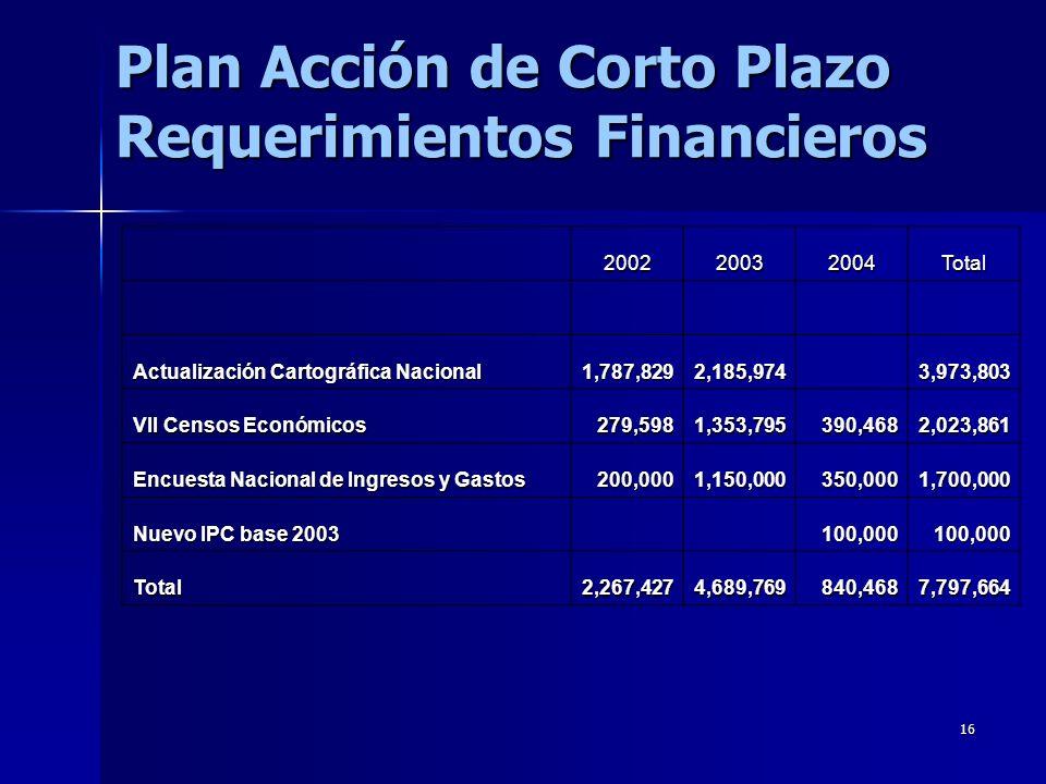 Plan Acción de Corto Plazo Requerimientos Financieros