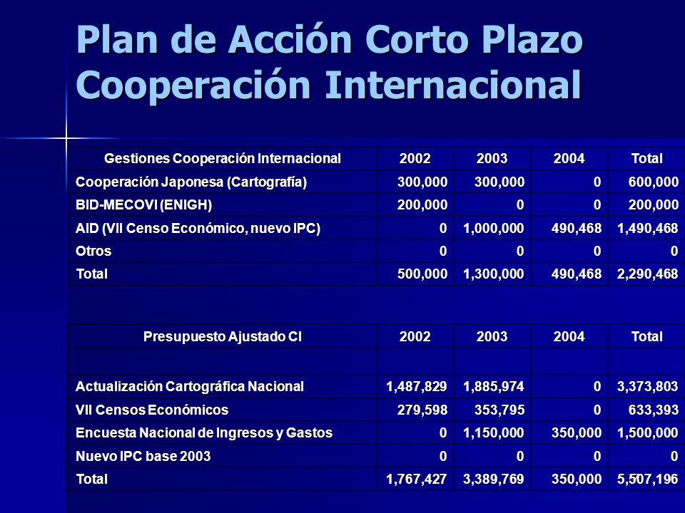 Plan de Acción Corto Plazo Cooperación Internacional